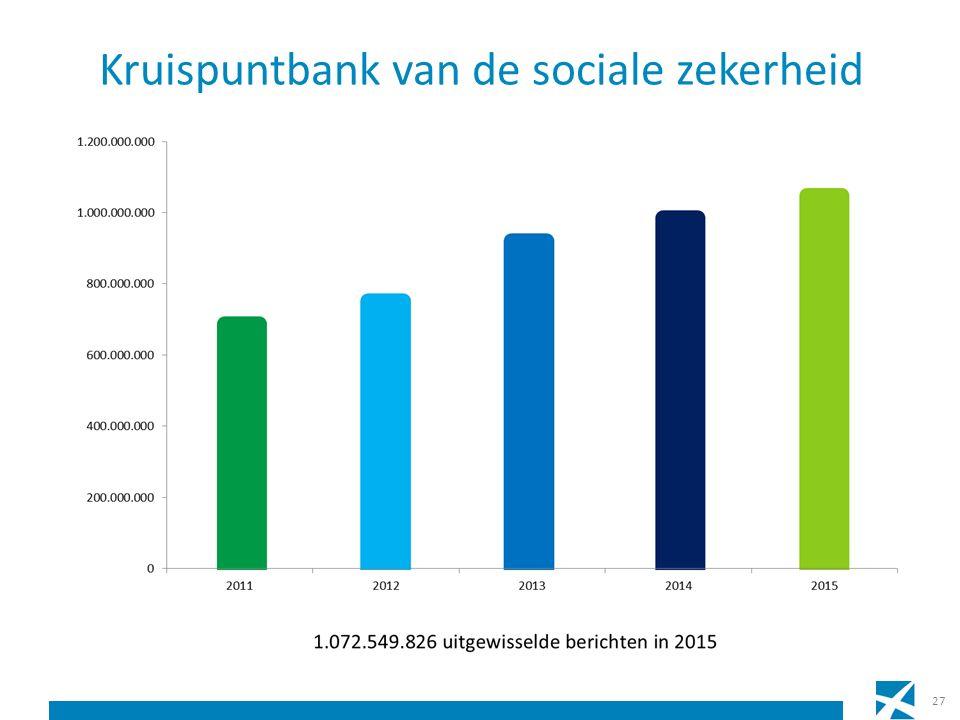 Kruispuntbank van de sociale zekerheid 27