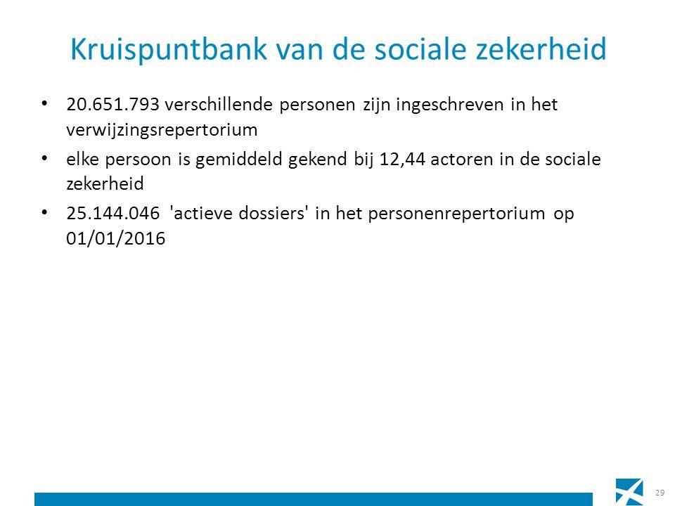 Kruispuntbank van de sociale zekerheid 20.651.793 verschillende personen zijn ingeschreven in het verwijzingsrepertorium elke persoon is gemiddeld gekend bij 12,44 actoren in de sociale zekerheid 25.144.046 actieve dossiers in het personenrepertorium op 01/01/2016 29
