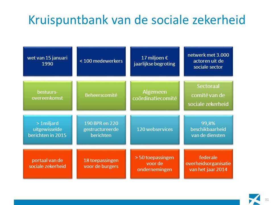 Kruispuntbank van de sociale zekerheid 31