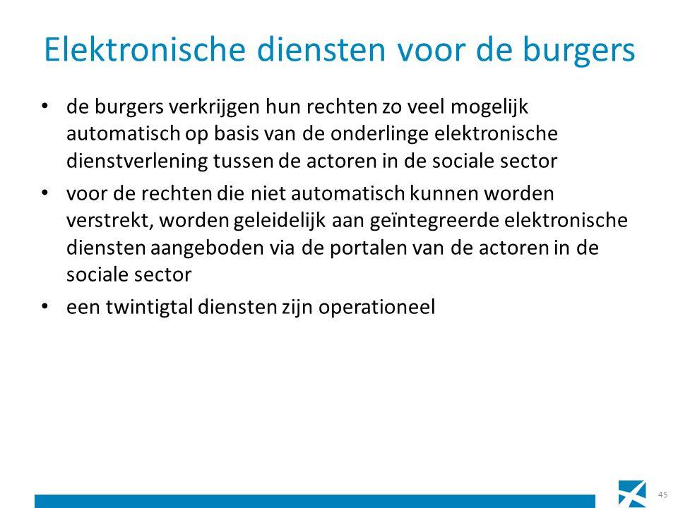 Elektronische diensten voor de burgers de burgers verkrijgen hun rechten zo veel mogelijk automatisch op basis van de onderlinge elektronische dienstv