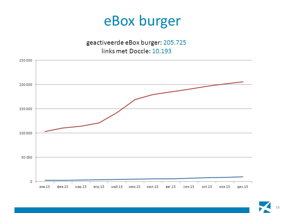 eBox burger 56