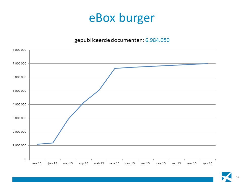 eBox burger 57
