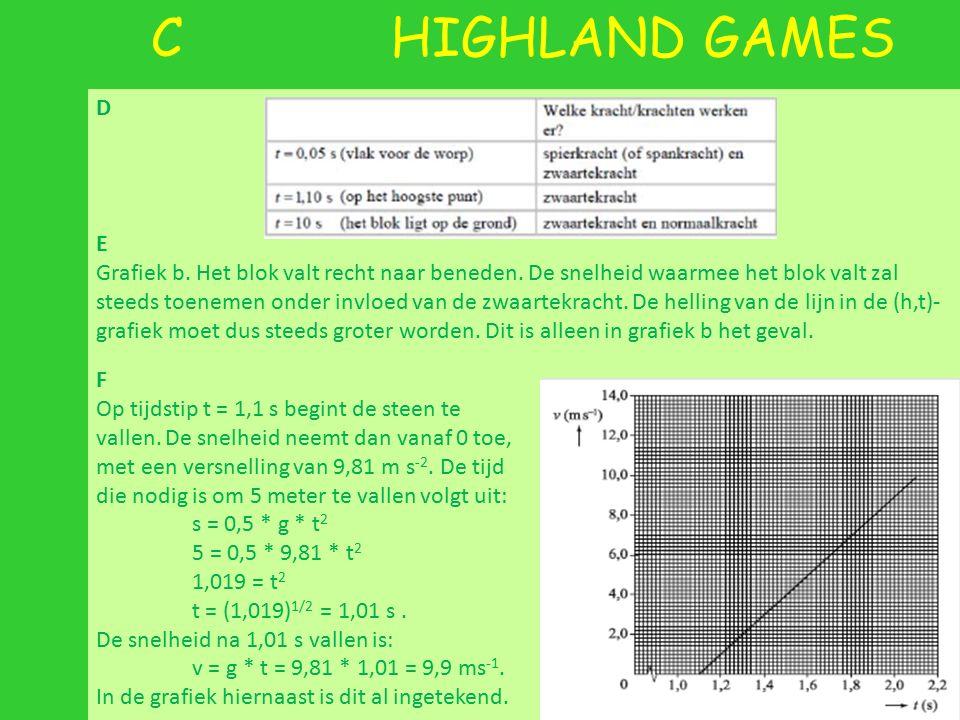 C HIGHLAND GAMES D E Grafiek b. Het blok valt recht naar beneden. De snelheid waarmee het blok valt zal steeds toenemen onder invloed van de zwaartekr