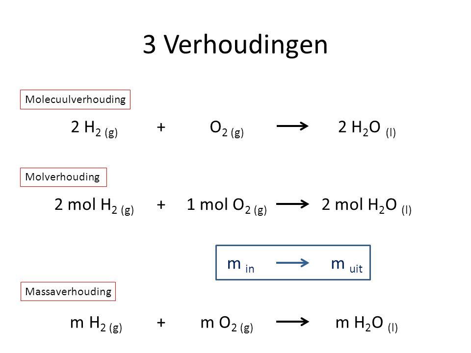 3 Verhoudingen 2 H 2 (g) O 2 (g) +2 H 2 O (l) 2 mol H 2 (g) 1 mol O 2 (g) 2 mol H 2 O (l) + m H 2 (g) m O 2 (g) m H 2 O (l) + Molecuulverhouding Molve