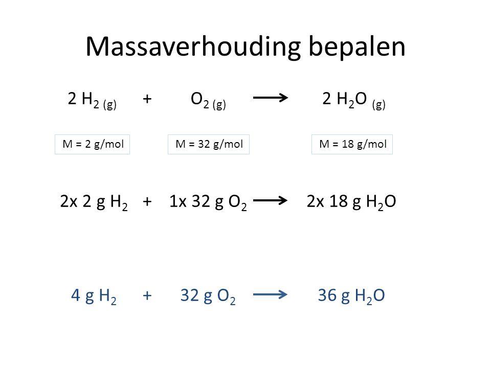 Massaverhouding bepalen 2 H 2 (g) O 2 (g) + 2 H 2 O (g) 2x 2 g H 2 1x 32 g O 2 2x 18 g H 2 O+ M = 2 g/mol M = 32 g/mol M = 18 g/mol 4 g H 2 32 g O 2 3
