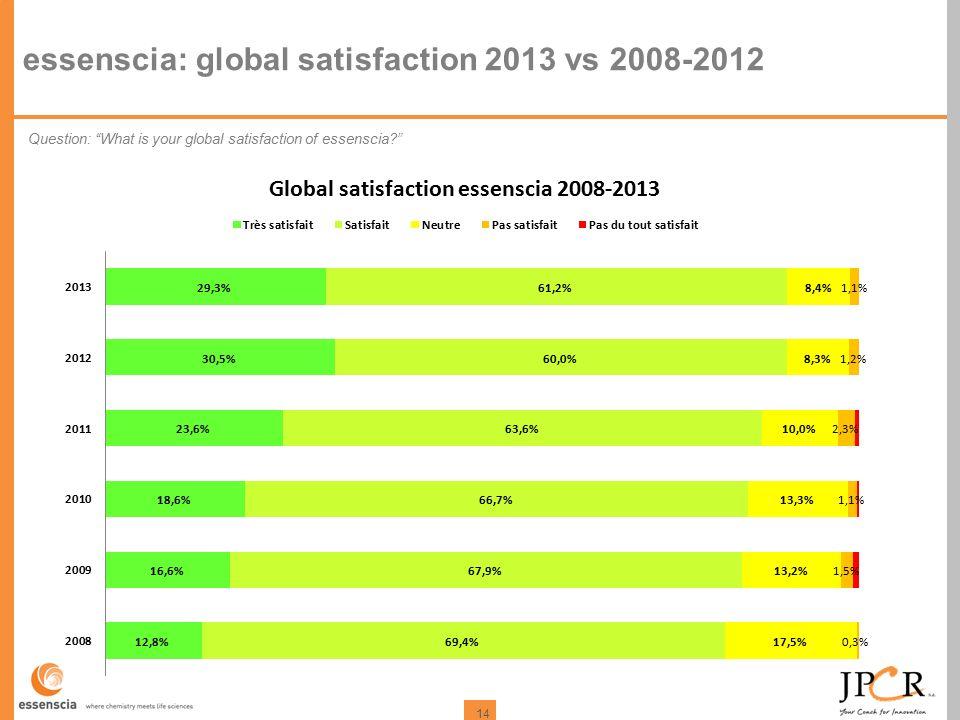 14 essenscia: global satisfaction 2013 vs 2008-2012 Question: What is your global satisfaction of essenscia?