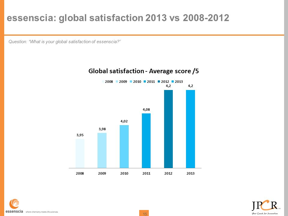 "15 essenscia: global satisfaction 2013 vs 2008-2012 Question: ""What is your global satisfaction of essenscia?"""