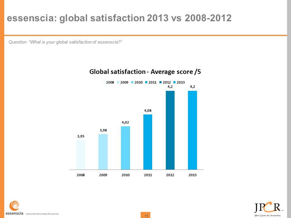 15 essenscia: global satisfaction 2013 vs 2008-2012 Question: What is your global satisfaction of essenscia?