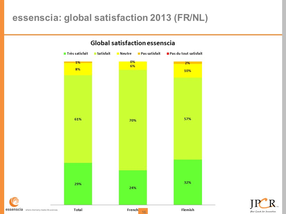 16 essenscia: global satisfaction 2013 (FR/NL)