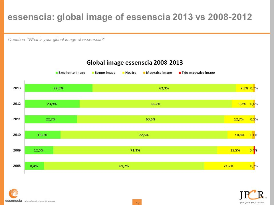 "17 essenscia: global image of essenscia 2013 vs 2008-2012 Question: ""What is your global image of essenscia?"""