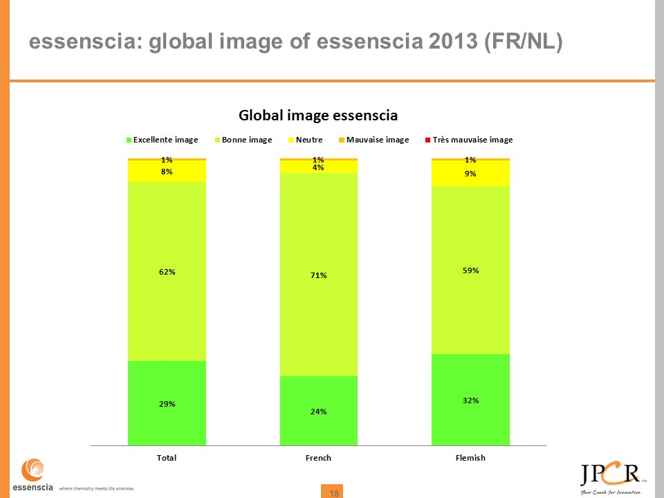 18 essenscia: global image of essenscia 2013 (FR/NL)