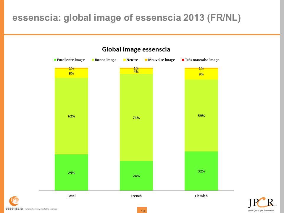 18 essenscia: global image of essenscia 2013 (FR/NL)