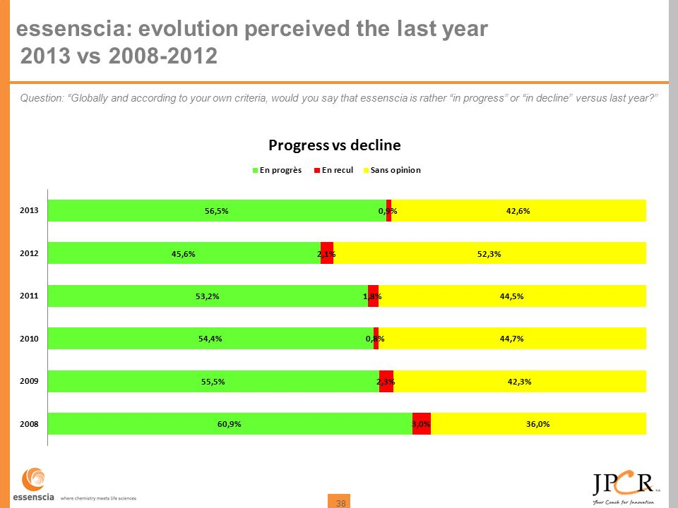 38 essenscia: evolution perceived the last year 2013 vs 2008-2012 Question: Globally and according to your own criteria, would you say that essenscia is rather in progress or in decline versus last year