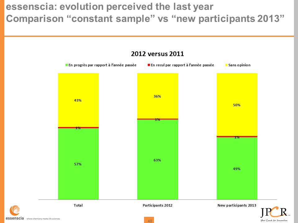 40 essenscia: evolution perceived the last year Comparison constant sample vs new participants 2013