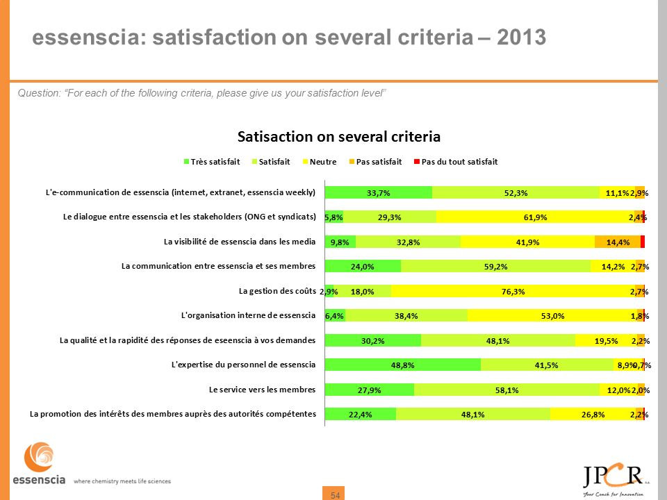 54 essenscia: satisfaction on several criteria – 2013 Question: For each of the following criteria, please give us your satisfaction level