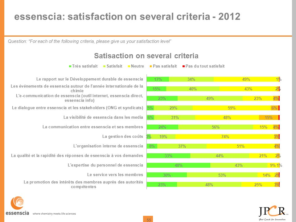 55 essenscia: satisfaction on several criteria - 2012 Question: For each of the following criteria, please give us your satisfaction level