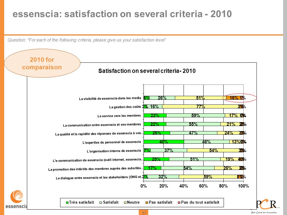 57 essenscia: satisfaction on several criteria - 2010 Question: For each of the following criteria, please give us your satisfaction level 2010 for comparaison