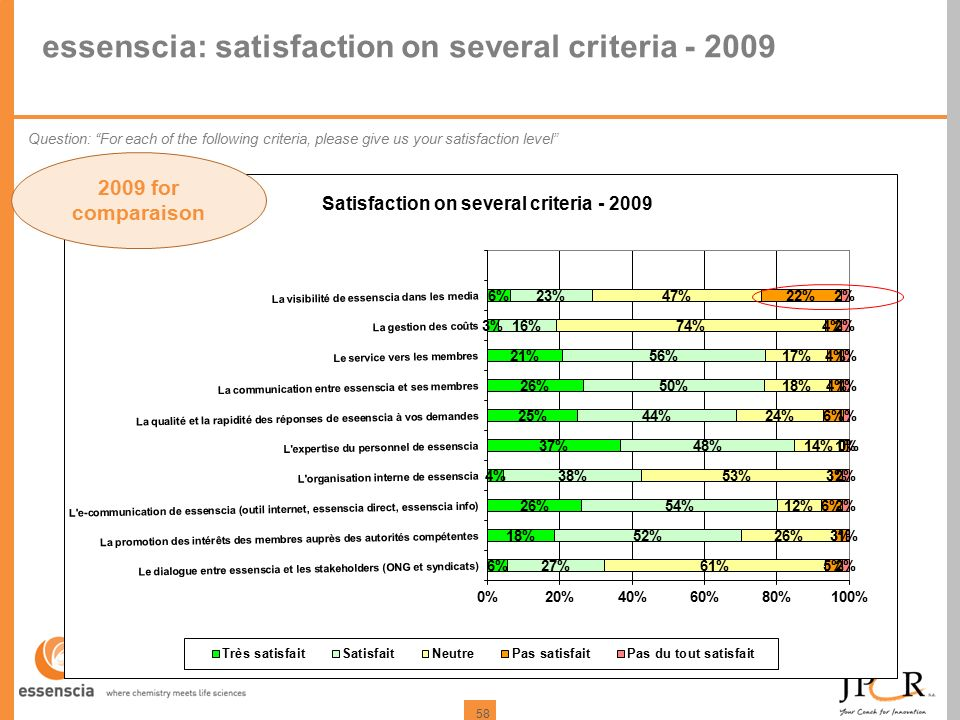 58 essenscia: satisfaction on several criteria - 2009 Question: For each of the following criteria, please give us your satisfaction level 2009 for comparaison