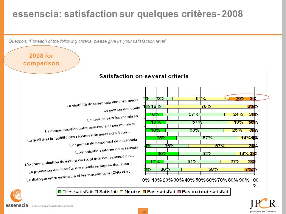 59 essenscia: satisfaction sur quelques critères- 2008 2008 for comparison Question: For each of the following criteria, please give us your satisfaction level