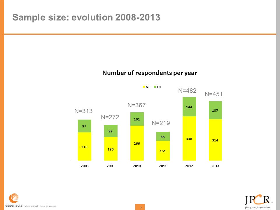 7 Sample size: evolution 2008-2013 N=313 N=272 N=451 N=219 N=482 N=367