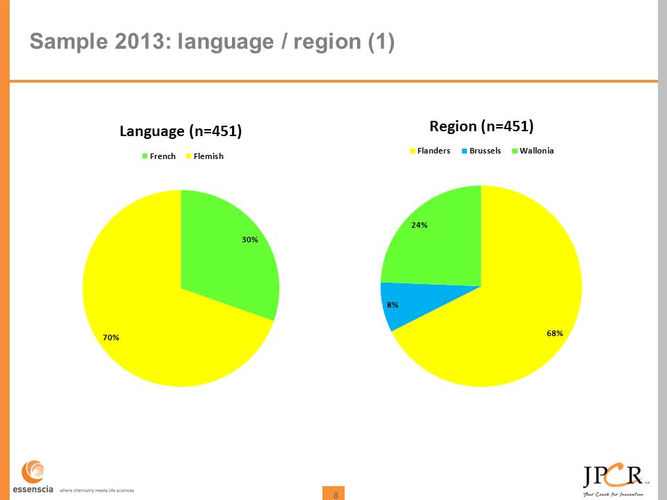 8 Sample 2013: language / region (1)