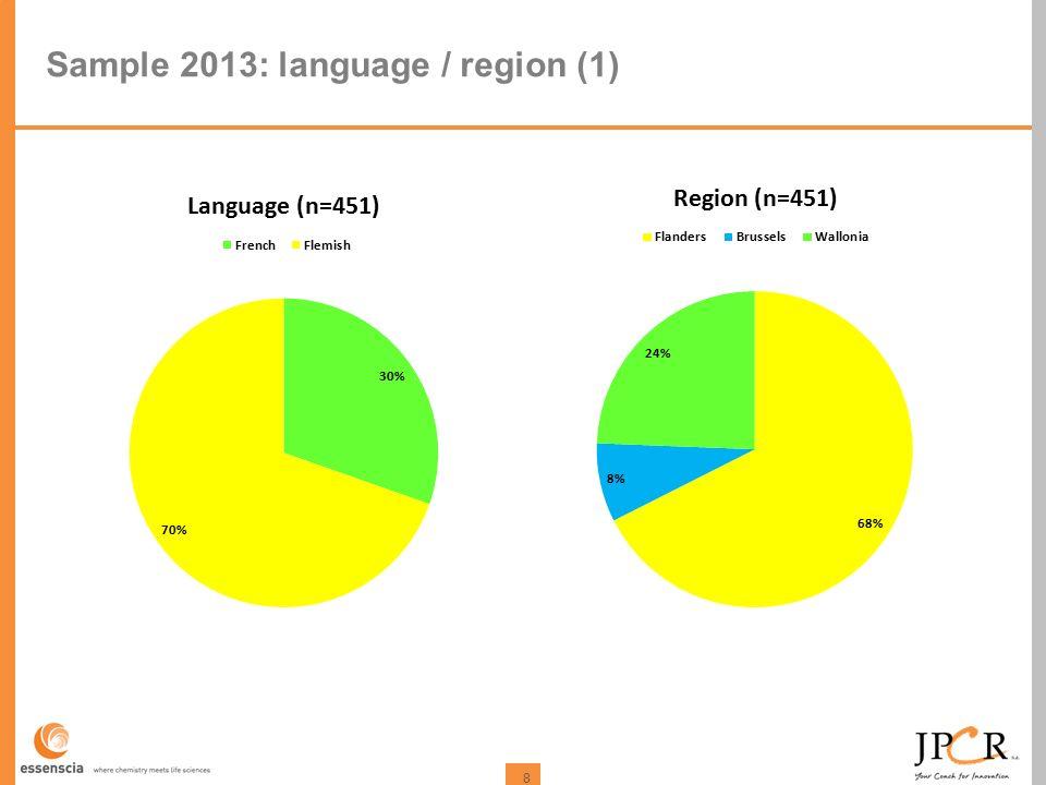 8 Sample 2013: language / region (1)