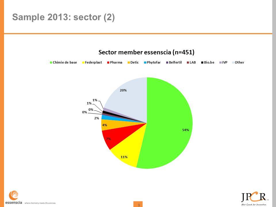 9 Sample 2013: sector (2)