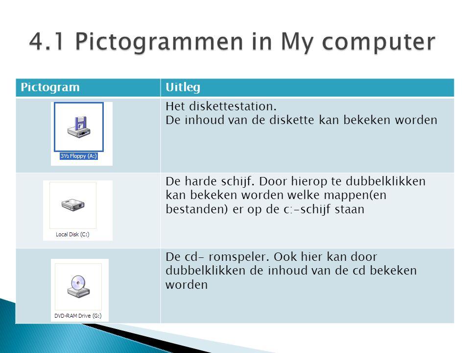 PictogramUitleg Het diskettestation. De inhoud van de diskette kan bekeken worden De harde schijf.