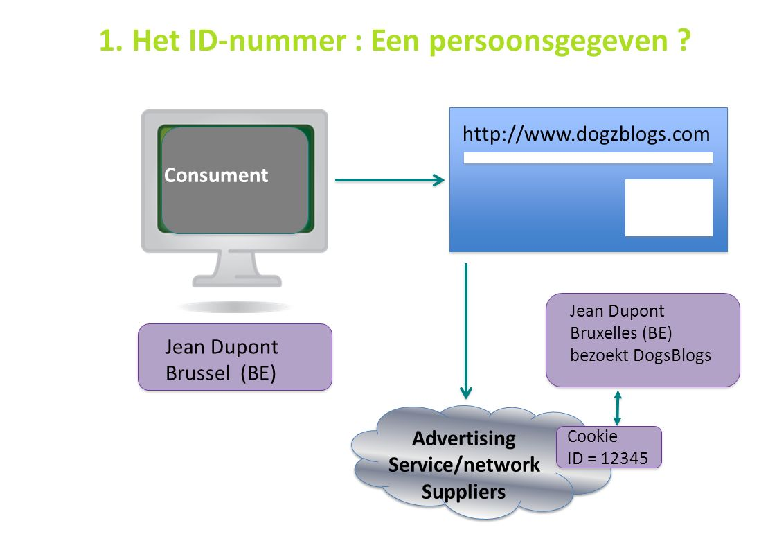 42 Consument Jean Dupont Brussel (BE) http://www.dogzblogs.com Jean Dupont Bruxelles (BE) bezoekt DogsBlogs Cookie ID = 12345 1.