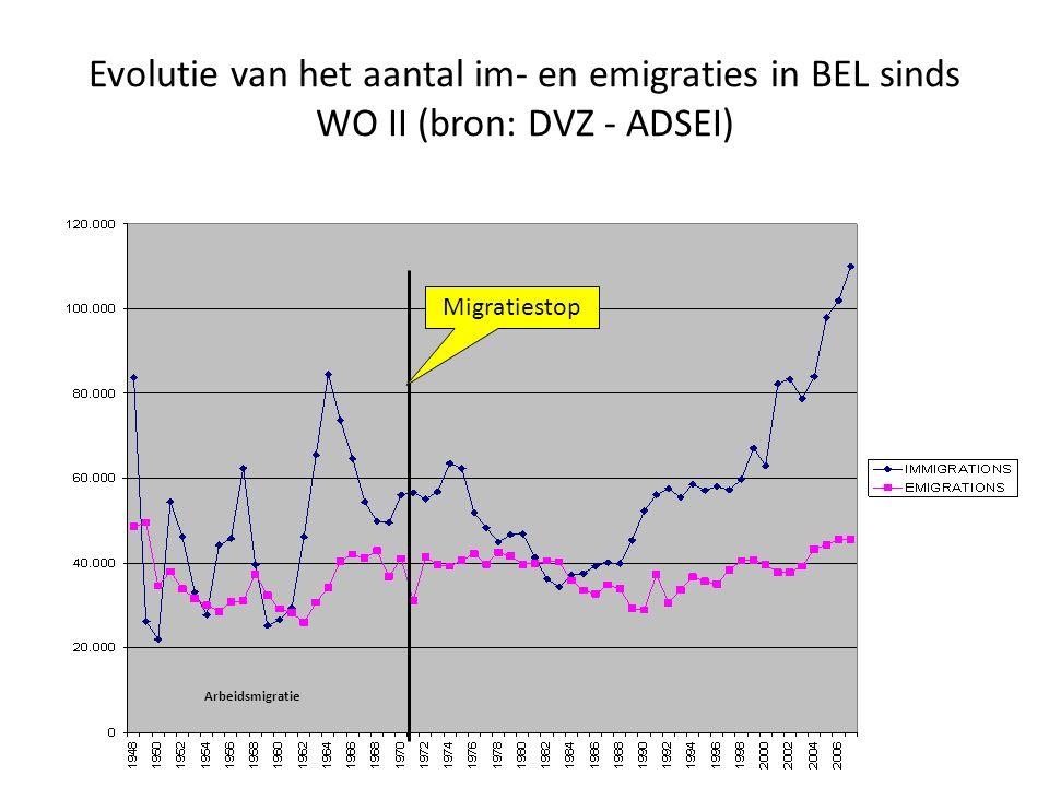 Evolutie van het aantal im- en emigraties in BEL sinds WO II (bron: DVZ - ADSEI) Migratiestop Arbeidsmigratie