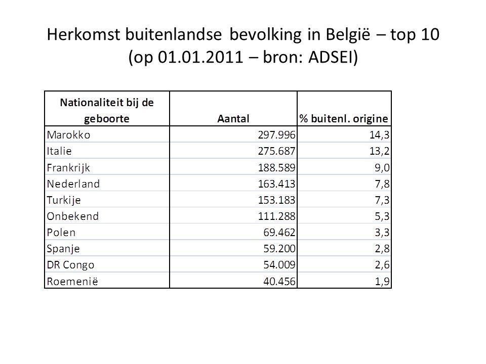 Herkomst buitenlandse bevolking in België – top 10 (op 01.01.2011 – bron: ADSEI)