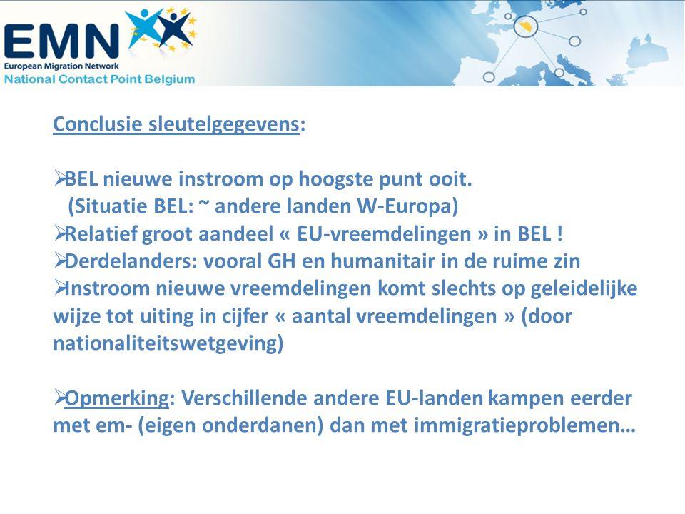 Conclusie sleutelgegevens:  BEL nieuwe instroom op hoogste punt ooit. (Situatie BEL: ~ andere landen W-Europa)  Relatief groot aandeel « EU-vreemdel