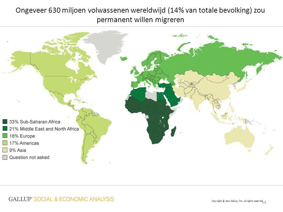 34 Ongeveer 630 miljoen volwassenen wereldwijd (14% van totale bevolking) zou permanent willen migreren Copyright © 2011 Gallup, Inc. All rights reser