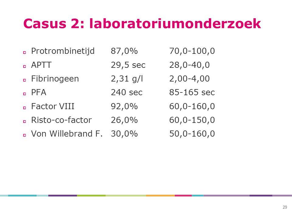 Casus 2: laboratoriumonderzoek Protrombinetijd87,0%70,0-100,0 APTT29,5 sec28,0-40,0 Fibrinogeen2,31 g/l2,00-4,00 PFA240 sec85-165 sec Factor VIII92,0%