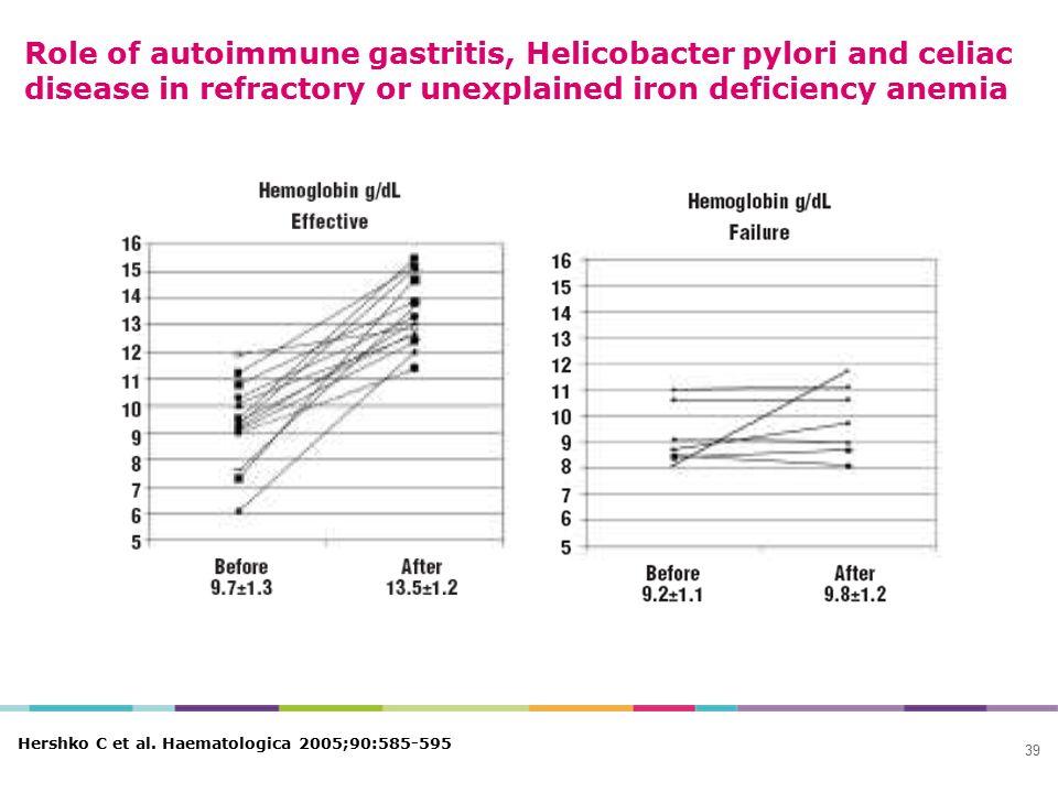 Role of autoimmune gastritis, Helicobacter pylori and celiac disease in refractory or unexplained iron deficiency anemia 39 Hershko C et al. Haematolo