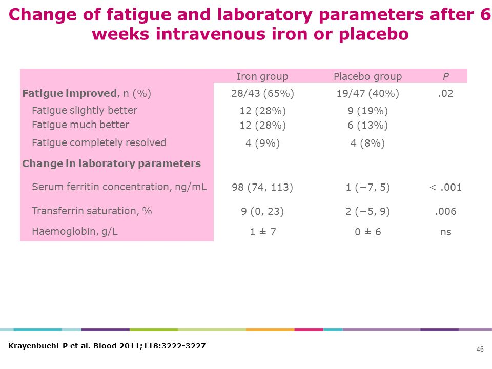 Change of fatigue and laboratory parameters after 6 weeks intravenous iron or placebo Iron groupPlacebo groupP Fatigue improved, n (%)28/43 (65%)19/47