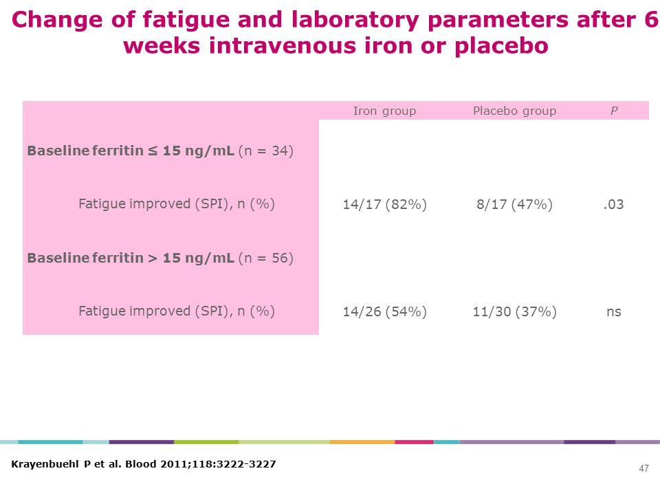 Iron groupPlacebo groupP Baseline ferritin ≤ 15 ng/mL (n = 34) Fatigue improved (SPI), n (%) 14/17 (82%)8/17 (47%).03 Baseline ferritin > 15 ng/mL (n