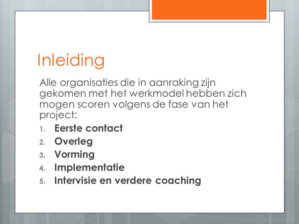 Inleiding Alle organisaties die in aanraking zijn gekomen met het werkmodel hebben zich mogen scoren volgens de fase van het project: 1.