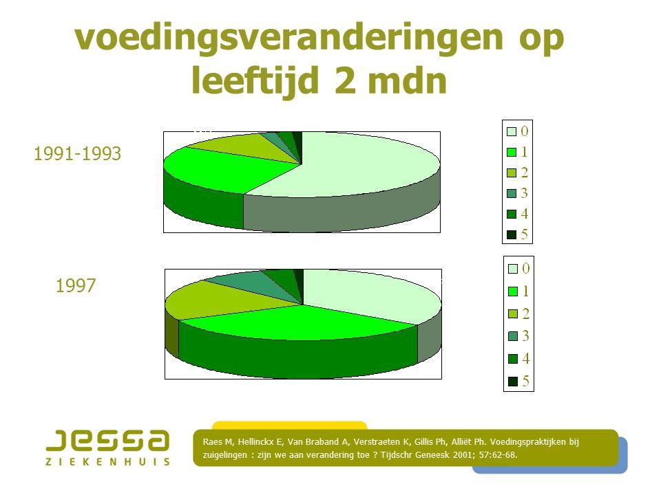 voedingsveranderingen op leeftijd 2 mdn Raes M, Hellinckx E, Van Braband A, Verstraeten K, Gillis Ph, Alliët Ph.