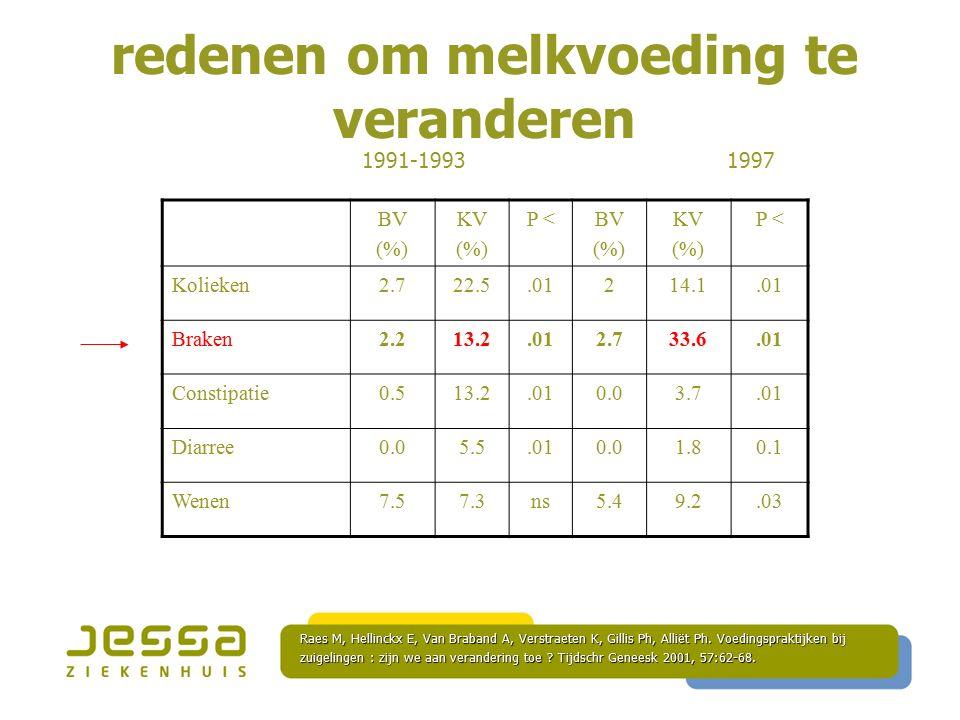 redenen om melkvoeding te veranderen BV (%) KV (%) P <BV (%) KV (%) P < Kolieken2.722.5.01214.1.01 Braken2.213.2.012.733.6.01 Constipatie0.513.2.010.03.7.01 Diarree0.05.5.010.01.80.1 Wenen7.57.3ns5.49.2.03 1991-1993 1997 Raes M, Hellinckx E, Van Braband A, Verstraeten K, Gillis Ph, Alliët Ph.