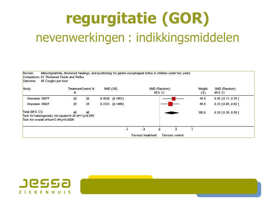 regurgitatie (GOR) nevenwerkingen : indikkingsmiddelen