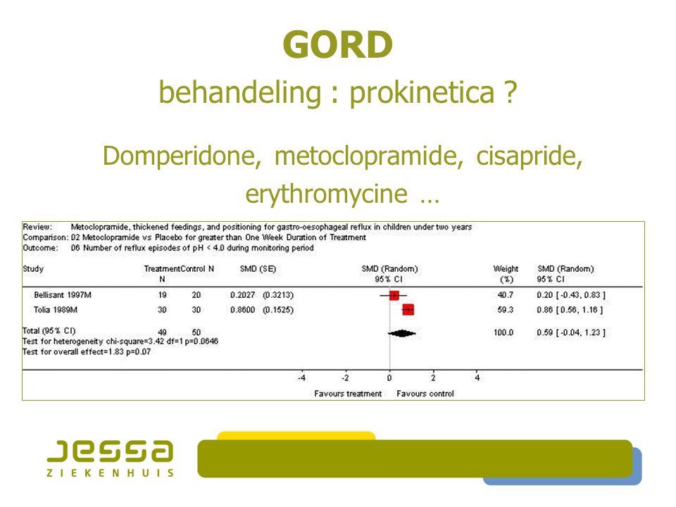 GORD behandeling : prokinetica Domperidone, metoclopramide, cisapride, erythromycine …