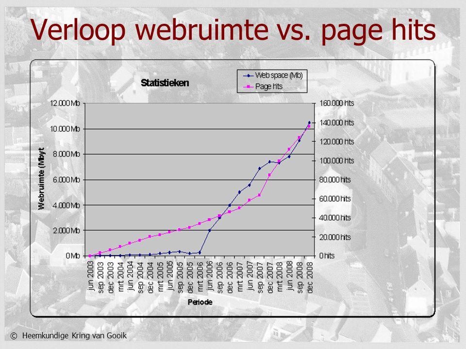 © Heemkundige Kring van Gooik Verloop webruimte vs. page hits