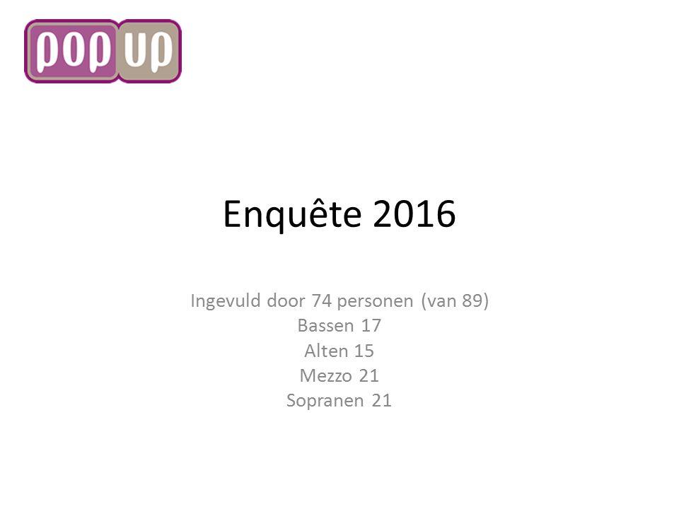 Enquête 2016 Ingevuld door 74 personen (van 89) Bassen 17 Alten 15 Mezzo 21 Sopranen 21