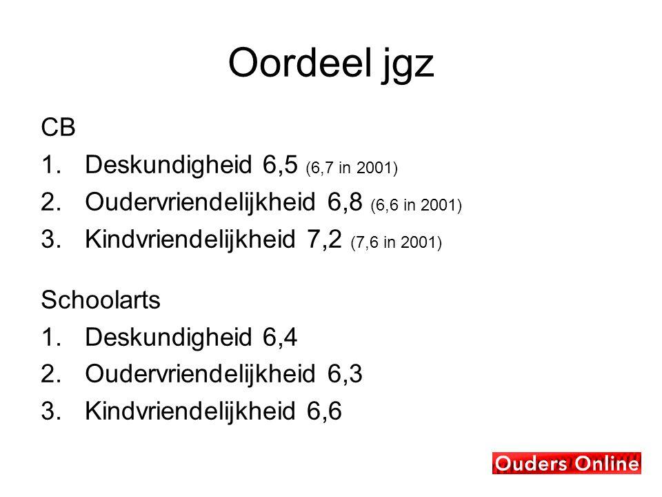 Oordeel jgz CB 1.Deskundigheid 6,5 (6,7 in 2001) 2.Oudervriendelijkheid 6,8 (6,6 in 2001) 3.Kindvriendelijkheid 7,2 (7,6 in 2001) Schoolarts 1.Deskundigheid 6,4 2.Oudervriendelijkheid 6,3 3.Kindvriendelijkheid 6,6
