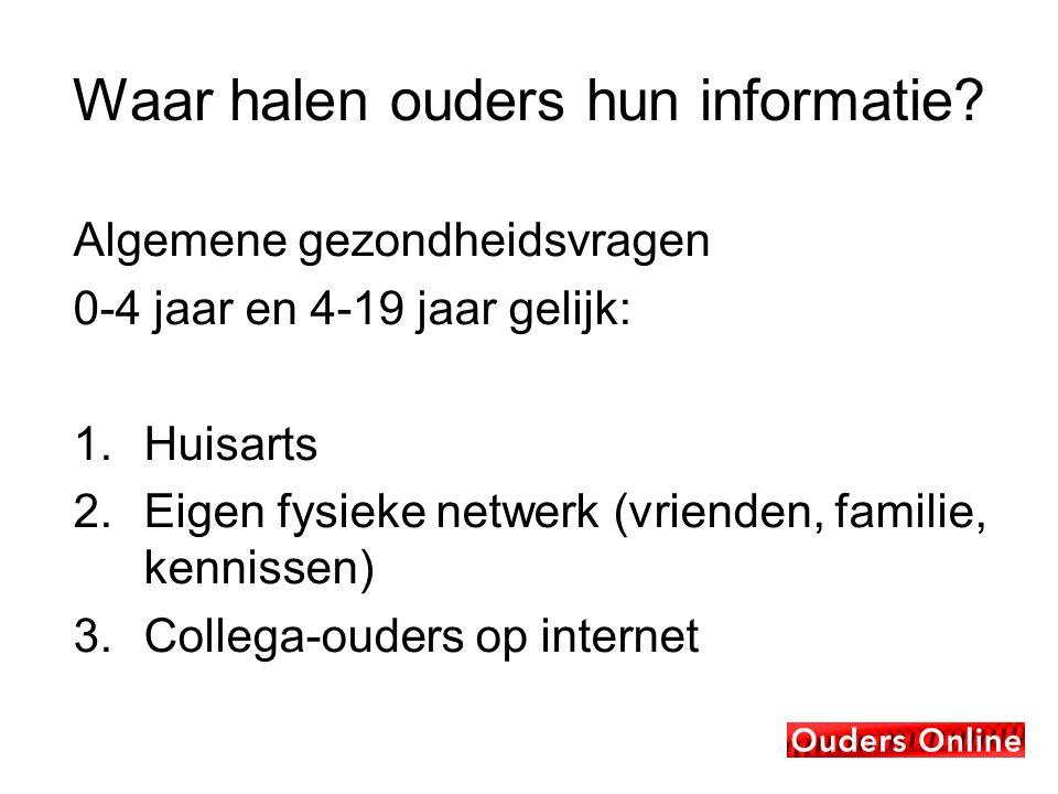 Waar halen ouders hun informatie.