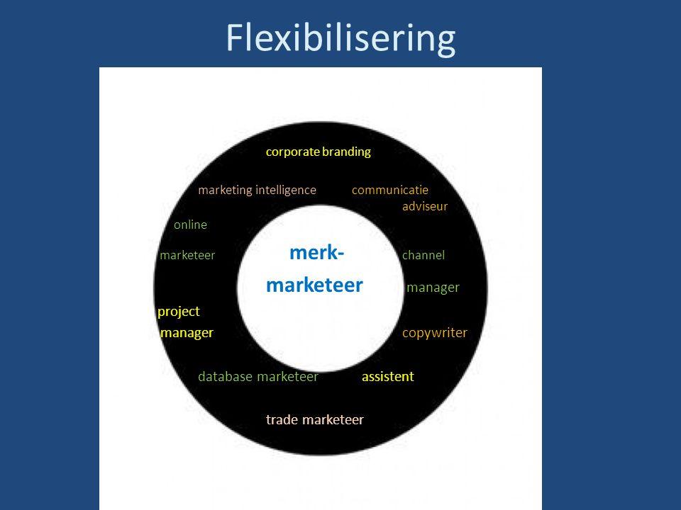 Flexibilisering corporate branding marketing intelligence communicatie adviseur online marketeer merk- channel marketeer manager project managercopywriter database marketeer assistent trade marketeer