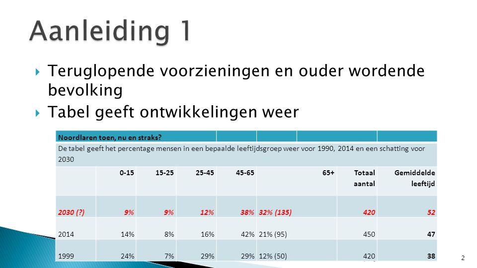  Teruglopende voorzieningen en ouder wordende bevolking  Tabel geeft ontwikkelingen weer 2 Toekomst Visie Noordlaren - projectteam Rieshoek Noordlaren toen, nu en straks.