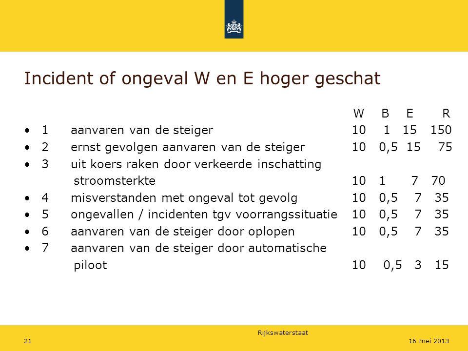 Rijkswaterstaat 2116 mei 2013 Incident of ongeval W en E hoger geschat W B E R 1 aanvaren van de steiger 10 1 15 150 2 ernst gevolgen aanvaren van de