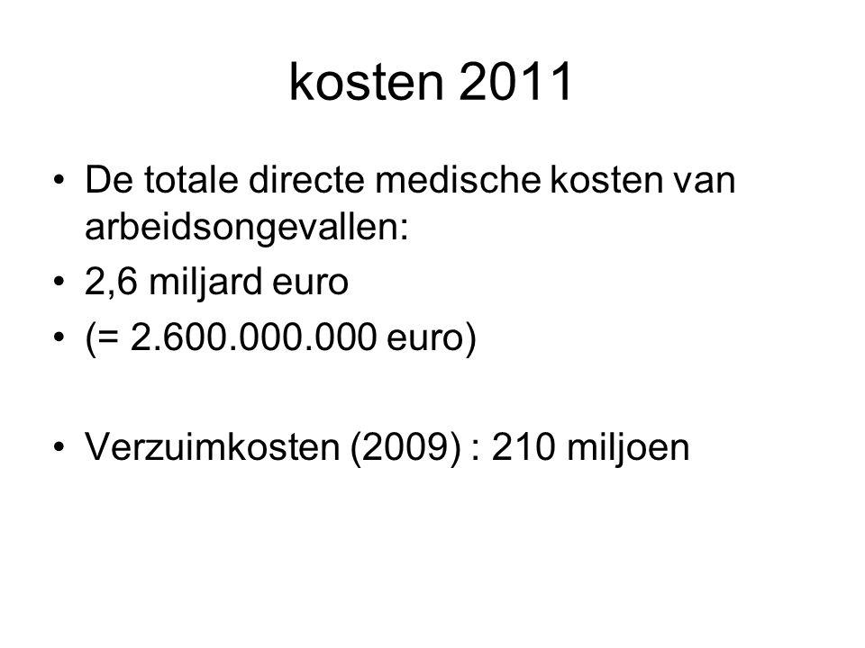 kosten 2011 De totale directe medische kosten van arbeidsongevallen: 2,6 miljard euro (= 2.600.000.000 euro) Verzuimkosten (2009) : 210 miljoen